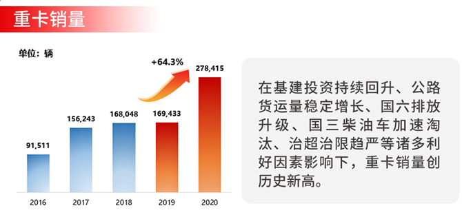 中国重汽2021业绩出炉 销量大幅提升,营收增长快